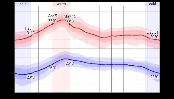 マニラの最高気温と最低気温の平均