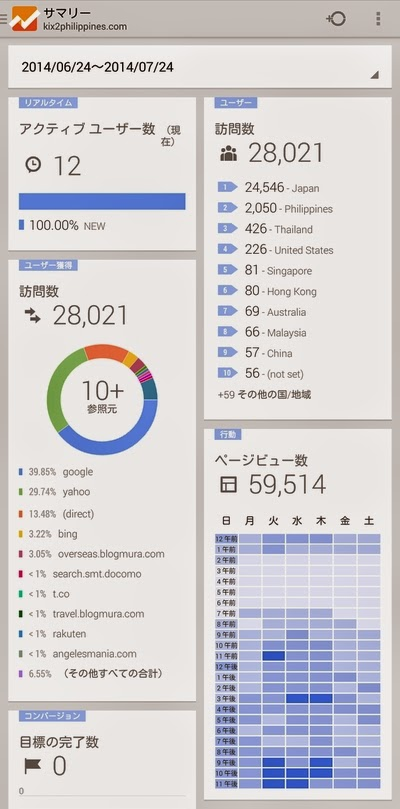 Google Analytics サマリー(1)