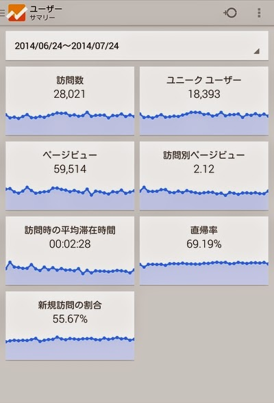 Google Analytics サマリー(2)