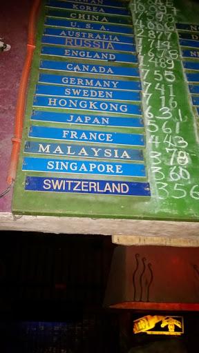 ココマンガスの15ショットを飲んだ国別ボード表